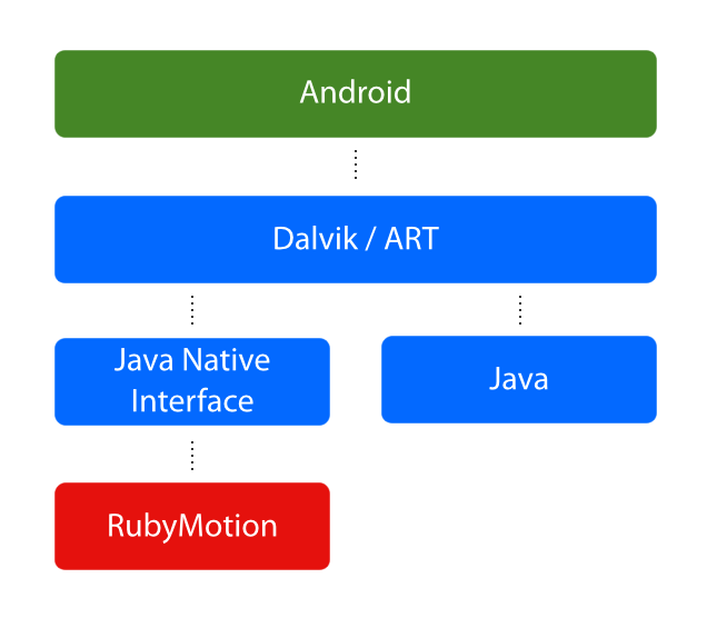 Android RubyMotion Runtime