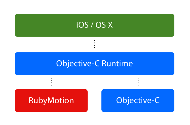 iOS and OS X RubyMotion Runtime